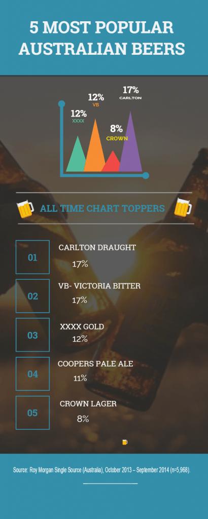 10 most popular Australian beers